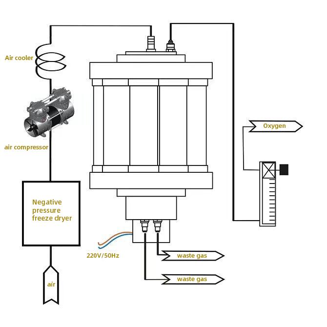 Secador de aire refrigerado - OEM