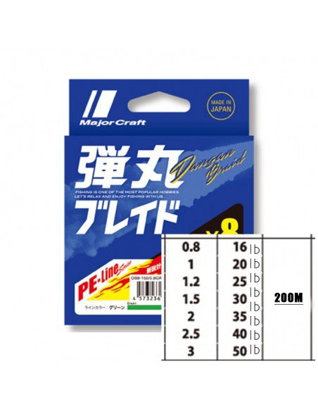 Majorcraft Dangan Braid 8X 0.19mm 1.5 PE