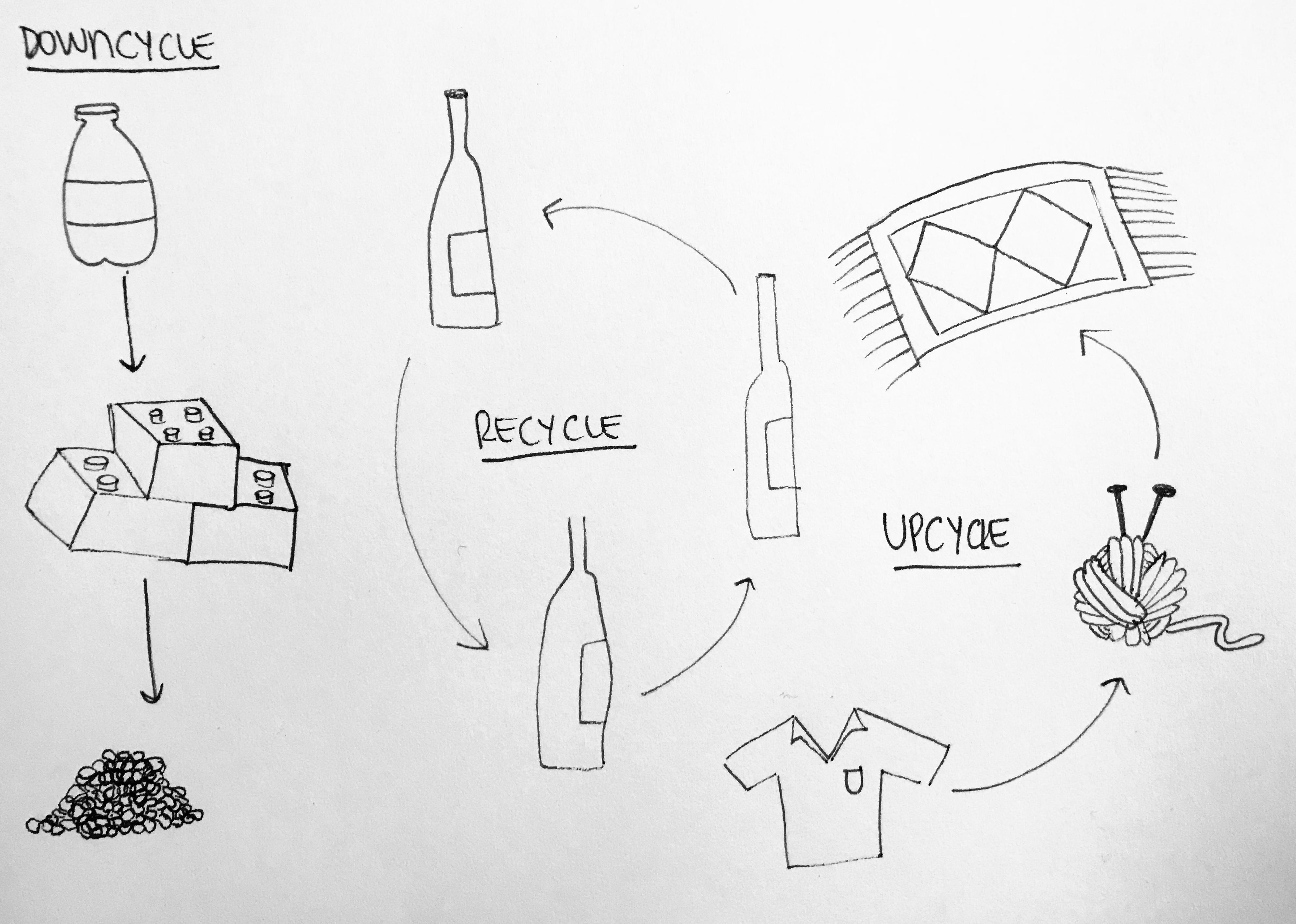 ¿Cuál es la diferencia entre recycle, upcycle y downcycle?