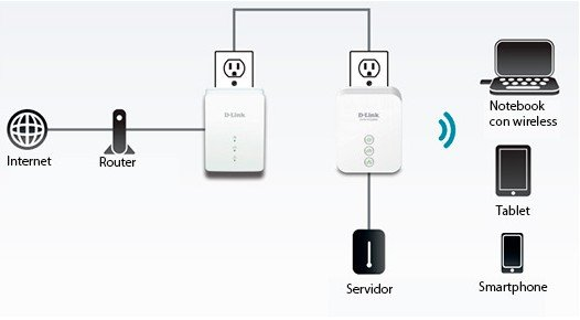 KIT POWERLINE WIFI D-LINK N150 DHP-W221AV - 200MBPS