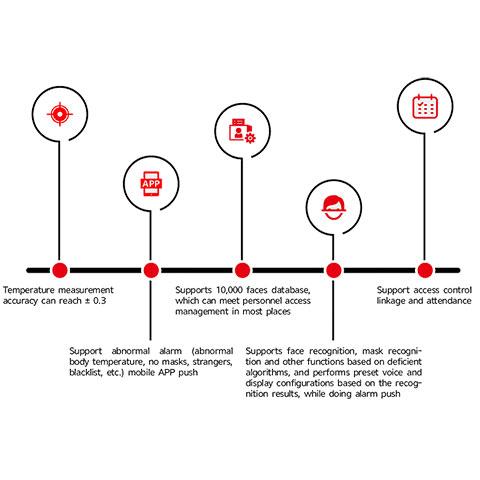 Control de Acceso Biométrico con Sensor de Temperatura Corporal